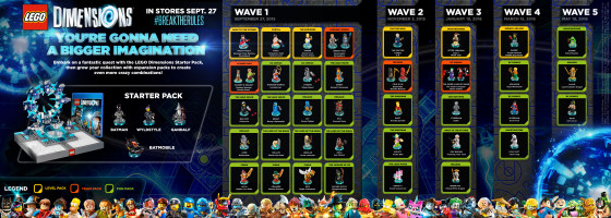 LEGO Dimensions Infographic Product Release Dates